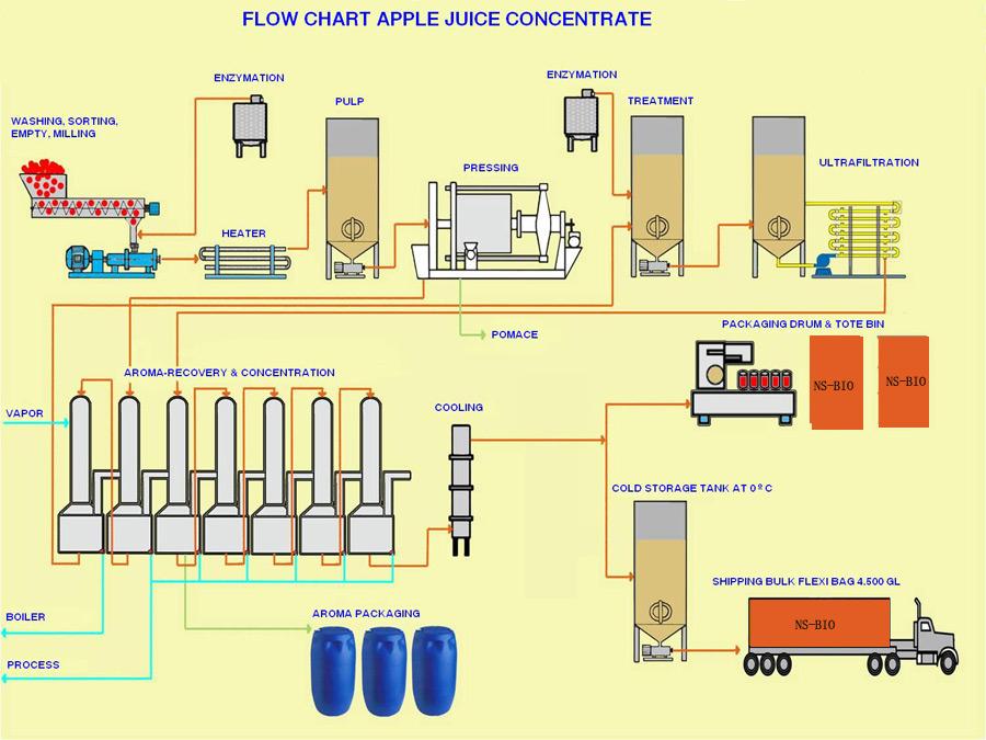 Apple Juice Concentrate Flow Chart